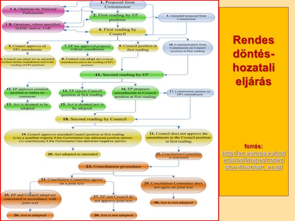 Nagy Boldizsár előadása Rendes döntés- hozatali eljárás forrás: http://ec.europa.eu/cod ecision/images/codeci sion-flowchart_en.gif http://ec.europa.eu/cod ecision/images/codeci sion-flowchart_en.gif http://ec.europa.eu/cod ecision/images/codeci sion-flowchart_en.gif