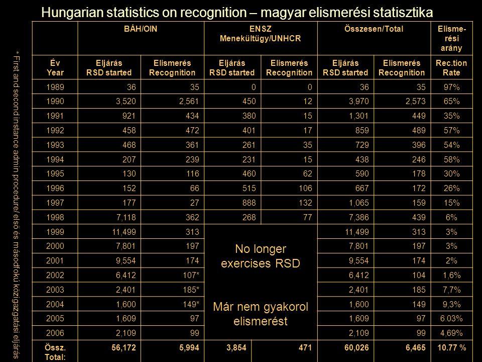 Hungarian statistics on recognition – magyar elismerési statisztika BÁH/OINENSZ Menekültügy/UNHCR Összesen/TotalElisme- rési arány Év Year Eljárás RSD started Elismerés Recognition Eljárás RSD started Elismerés Recognition Eljárás RSD started Elismerés Recognition Rec.tion Rate 1989363500363597% 19903,5202,561450123,9702,57365% 1991921434380151,30144935% 19924584724011785948957% 19934683612613572939654% 19942072392311543824658% 19951301164606259017830% 19961526651510666717226% 1997177278881321,06515915% 19987,118362268777,3864396% 199911,499313 No longer exercises RSD Már nem gyakorol elismerést 11,4993133% 20007,8011977,8011973% 20019,5541749,5541742% 20026,412107*6,4121041,6% 20032,401185*2,4011857,7% 20041,600149*1,6001499,3% 20051,609971,609976.03% 20062,109992,109994,69% Össz.