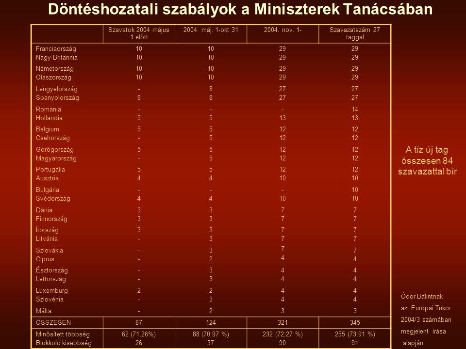 Döntéshozatali szabályok a Miniszterek Tanácsában Szavatok 2004 május 1 előtt 2004.