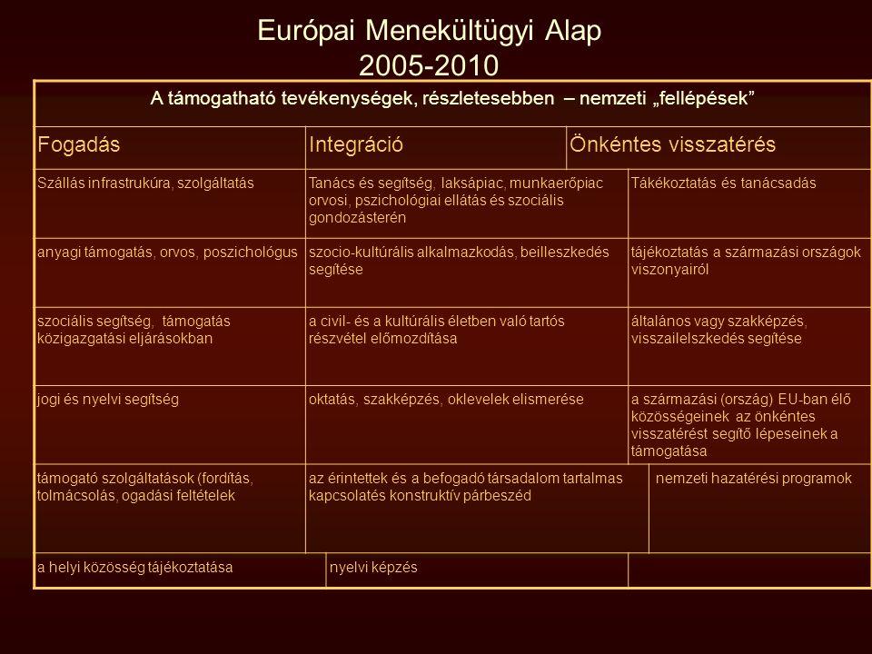 """Európai Menekültügyi Alap 2005-2010 A támogatható tevékenységek, részletesebben – nemzeti """"fellépések"""" FogadásIntegrációÖnkéntes visszatérés Szállás i"""