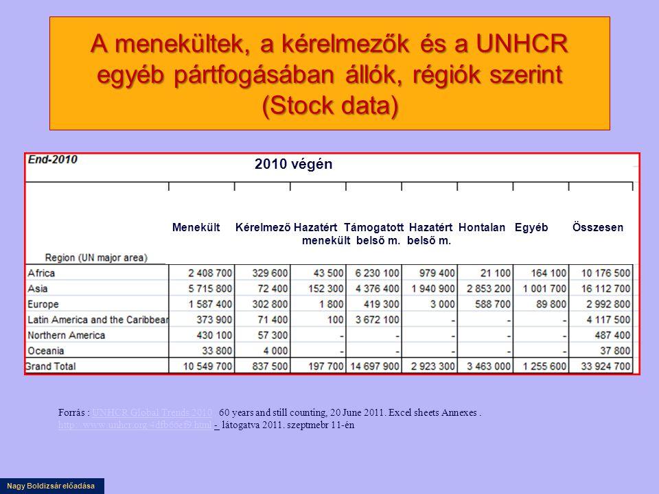 Nagy Boldizsár előadása A menekültek, a kérelmezők és a UNHCR egyéb pártfogásában állók, régiók szerint (Stock data) Forrás : UNHCR Global Trends 2010 60 years and still counting, 20 June 2011.