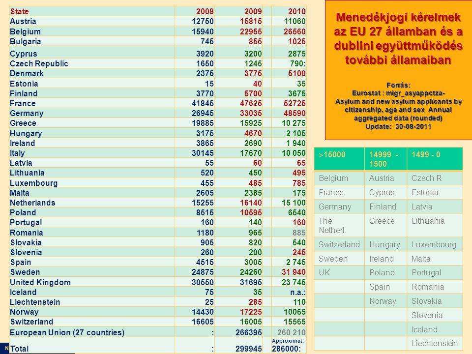 Nagy Boldizsár előadása State200820092010 Austria127501581511060 Belgium159402295526560 Bulgaria7458551025 Cyprus392032002875 Czech Republic1650124579