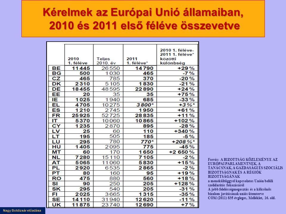 Nagy Boldizsár előadása Kérelmek az Európai Unió államaiban, 2010 és 2011 első féléve összevetve Forrás: A BIZOTTSÁG KÖZLEMÉNYE AZ EURÓPAI PARLAMENTNEK, A TANÁCSNAK, A GAZDASÁGI ÉS SZOCIÁLIS BIZOTTSÁGNAK ÉS A RÉGIÓK BIZOTTSÁGÁNAK a menekültüggyel kapcsolatos Unión belüli szolidaritás fokozásáról A jobb felelősségmegosztás és a kölcsönös bizalom javításának uniós ütemterve COM (2011) 835 évgleges, Melléklet, 16.