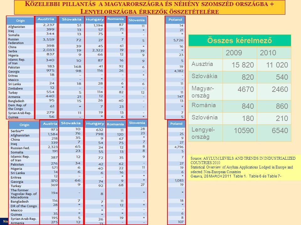 Nagy Boldizsár előadása K ÖZELEBBI PILLANTÁS A MAGYARORSZÁGRA ÉS NÉHÉNY SZOMSZÉD ORSZÁGBA + L ENYELORSZÁGBA ÉRKEZŐK ÖSSZETÉTELÉRE Össz: 12810 Source: ASYLUM LEVELS AND TRENDS IN INDUSTRIALIZED COUNTRIES 2010 Statistical Overview of Asylum Applications Lodged in Europe and selected Non-European Countries Geneva, 28 M ARCH 2011 Table 1.
