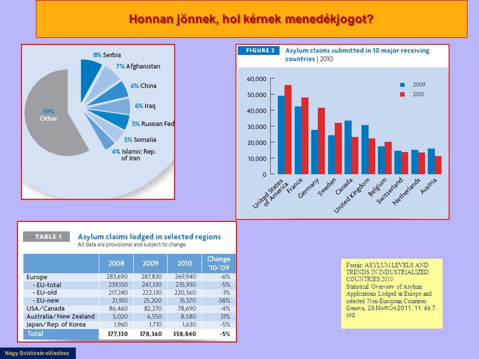 Nagy Boldizsár előadása Honnan jönnek, hol kérnek menedékjogot? Forrás: ASYLUM LEVELS AND TRENDS IN INDUSTRIALIZED COUNTRIES 2010 Statistical Overview