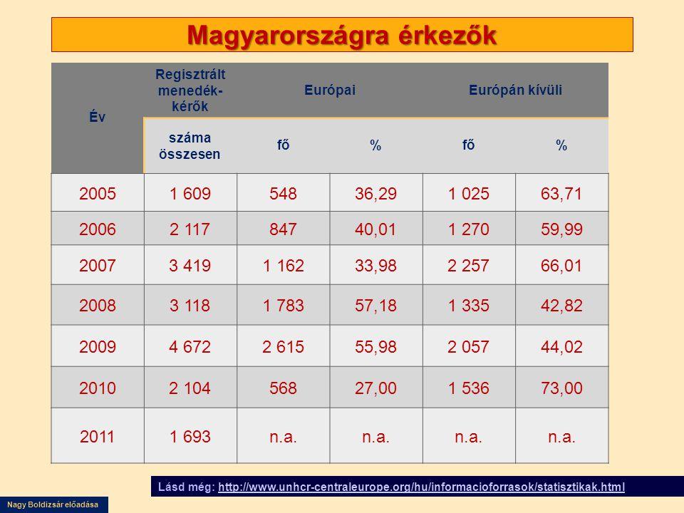 Nagy Boldizsár előadása Magyarországra érkezők Év Regisztrált menedék- kérők EurópaiEurópán kívüli száma összesen fő% % 20051 60954836,291 02563,71 20062 11784740,011 27059,99 20073 4191 16233,982 25766,01 20083 1181 78357,181 33542,82 20094 6722 61555,982 05744,02 20102 10456827,001 53673,00 20111 693n.a.