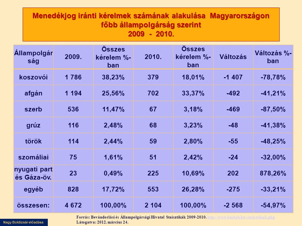 Nagy Boldizsár előadása Menedékjog iránti kérelmek számának alakulása Magyarországon főbb állampolgárság szerint 2009 - 2010. Állampolgár ság 2009. Ös
