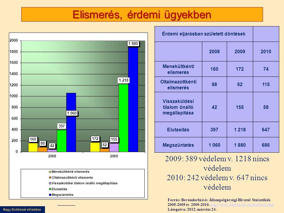 Nagy Boldizsár előadása Elismerés, érdemi ügyekben Érdemi eljárásban született döntések 200820092010 Menekültkénti elismerés 16017274 Oltalmazottkénti
