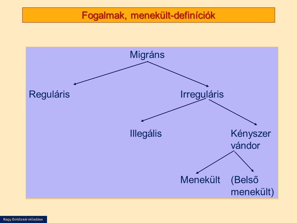 Nagy Boldizsár előadása Fogalmak, menekült-definíciók Migráns RegulárisIrreguláris IllegálisKényszer vándor Menekült(Belső menekült)