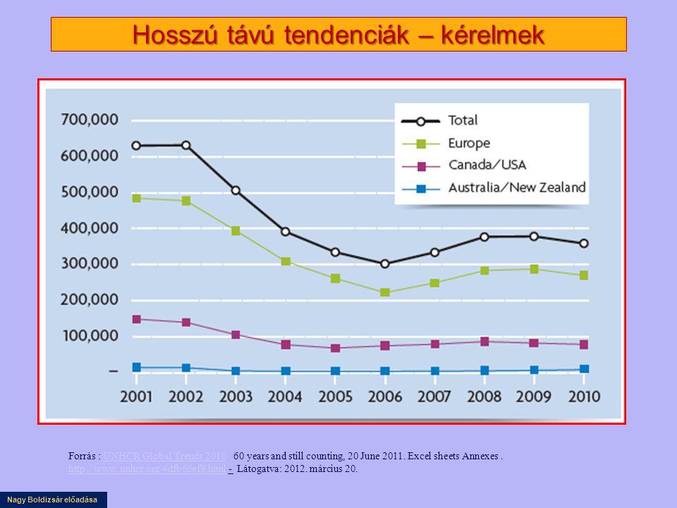 Nagy Boldizsár előadása Hosszú távú tendenciák – kérelmek Forrás : UNHCR Global Trends 2010 60 years and still counting, 20 June 2011. Excel sheets An