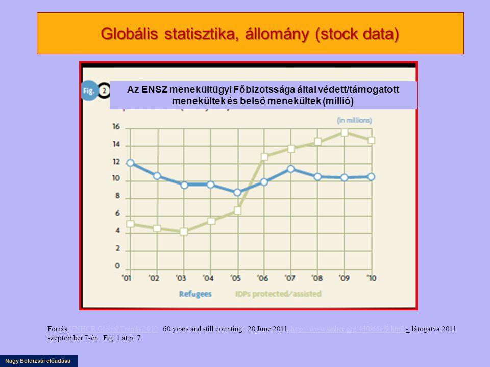 Nagy Boldizsár előadása Globális statisztika, állomány (stock data) Forrás UNHCR Global Trends 2010 60 years and still counting, 20 June 2011. http://