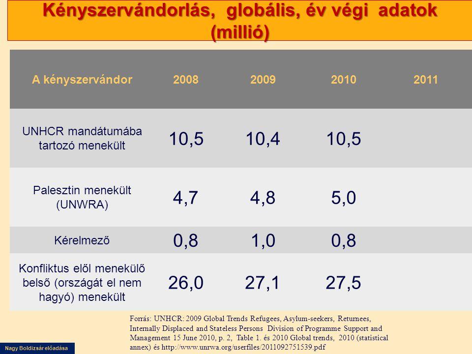Nagy Boldizsár előadása Kényszervándorlás, globális, év végi adatok (millió) Forrás: UNHCR: 2009 Global Trends Refugees, Asylum-seekers, Returnees, In