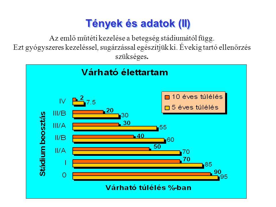 Tények és adatok (II) Az emlő műtéti kezelése a betegség stádiumától függ. Ezt gyógyszeres kezeléssel, sugárzással egészítjük ki. Évekig tartó ellenőr