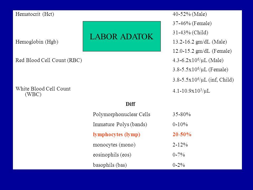 Tények és adatok (II) Az emlő műtéti kezelése a betegség stádiumától függ.