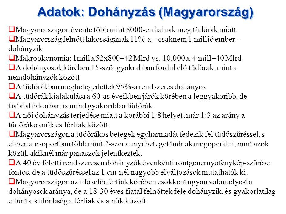 Adatok: Dohányzás (Magyarország)  Magyarországon évente több mint 8000-en halnak meg tüdőrák miatt.  Magyarország felnőtt lakosságának 11%-a – csakn