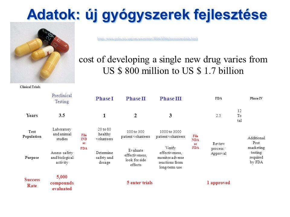 Adatok: új gyógyszerek fejlesztése http://www.pubs.acs.org/cen/coverstory/8004/8004pharmaceuticals.html http://www.pubs.acs.org/cen/coverstory/8004/80