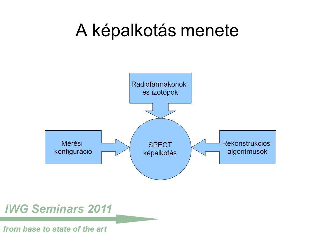 A képalkotás menete SPECT képalkotás Radiofarmakonok és izotópok Mérési konfiguráció Rekonstrukciós algoritmusok