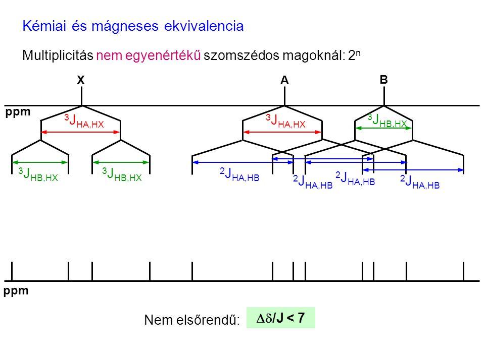 Kémiai és mágneses ekvivalencia Multiplicitás nem egyenértékű szomszédos magoknál: 2 n 3 J HA,HX 3 J HB,HX 3 J HA,HX 2 J HA,HB 3 J HB,HX 2 J HA,HB ppm Nem elsőrendű:  /J < 7 XA B