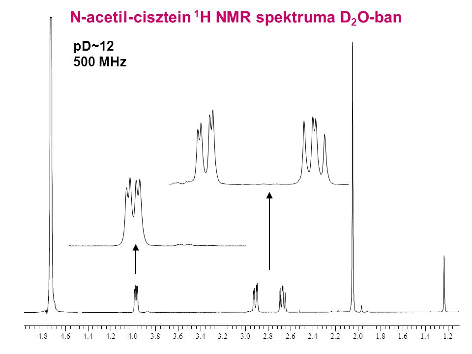 N-acetil-cisztein 1 H NMR spektruma D 2 O-ban pD~12 500 MHz