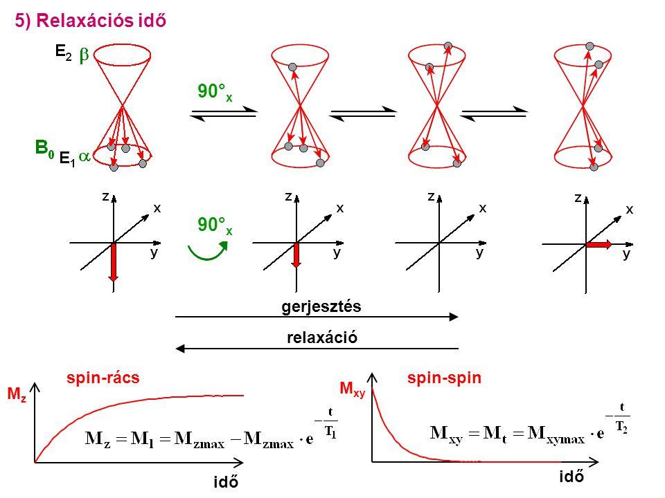 0 0,2 0,4 0,6 0,8 1 1,2 0123456 spin-spin idő M xy 5) Relaxációs idő 90° x gerjesztés relaxáció 90° x 0 0,2 0,4 0,6 0,8 1 1,2 012345 idő spin-rács MzMz