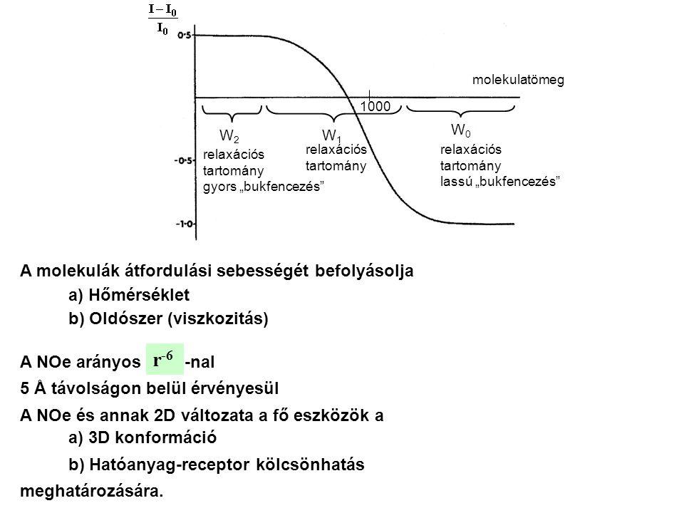 A molekulák átfordulási sebességét befolyásolja a) Hőmérséklet b) Oldószer (viszkozitás) A NOe arányos -nal r -6 5 Å távolságon belül érvényesül a) 3D konformáció b) Hatóanyag-receptor kölcsönhatás A NOe és annak 2D változata a fő eszközök a meghatározására.