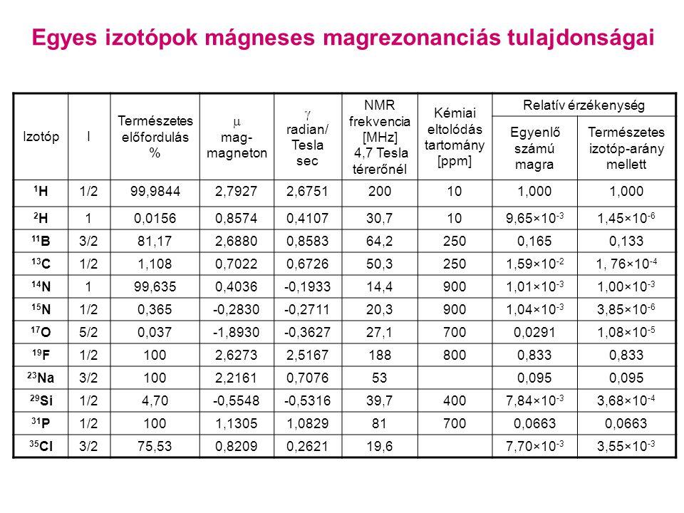 IzotópI Természetes előfordulás %  mag- magneton  radian/ Tesla sec NMR frekvencia [MHz] 4,7 Tesla térerőnél Kémiai eltolódás tartomány [ppm] Relatív érzékenység Egyenlő számú magra Természetes izotóp-arány mellett 1H1H1/299,98442,79272,6751200101,000 2H2H10,01560,85740,410730,7109,65×10 -3 1,45×10 -6 11 B3/281,172,68800,858364,22500,1650,133 13 C1/21,1080,70220,672650,32501,59×10 -2 1, 76×10 -4 14 N199,6350,4036-0,193314,49001,01×10 -3 1,00×10 -3 15 N1/20,365-0,2830-0,271120,39001,04×10 -3 3,85×10 -6 17 O5/20,037-1,8930-0,362727,17000,02911,08×10 -5 19 F1/21002,62732,51671888000,833 23 Na3/21002,21610,7076530,095 29 Si1/24,70-0,5548-0,531639,74007,84×10 -3 3,68×10 -4 31 P1/21001,13051,0829817000,0663 35 Cl3/275,530,82090,262119,67,70×10 -3 3,55×10 -3 Egyes izotópok mágneses magrezonanciás tulajdonságai