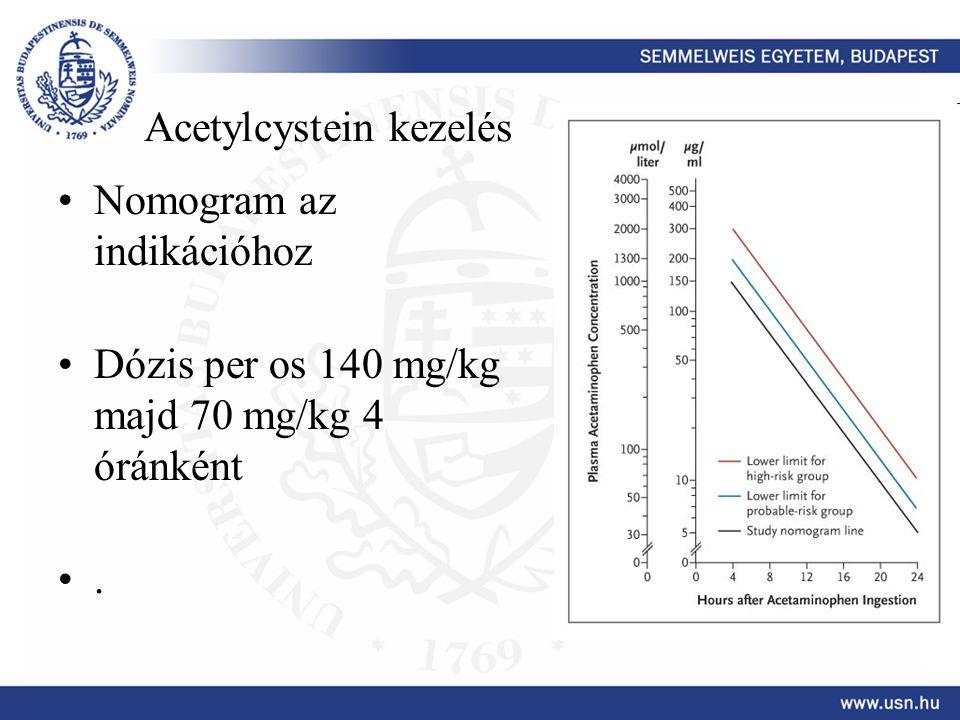 Acetylcystein kezelés Nomogram az indikációhoz Dózis per os 140 mg/kg majd 70 mg/kg 4 óránként.