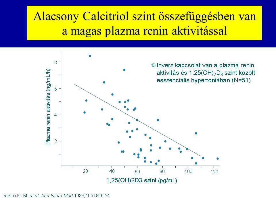 Alacsony Calcitriol szint összefüggésben van a magas plazma renin aktivitással