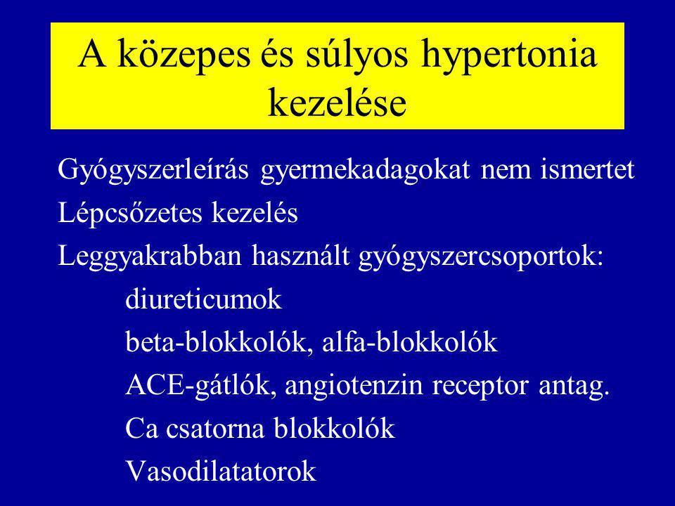 A közepes és súlyos hypertonia kezelése Gyógyszerleírás gyermekadagokat nem ismertet Lépcsőzetes kezelés Leggyakrabban használt gyógyszercsoportok: diureticumok beta-blokkolók, alfa-blokkolók ACE-gátlók, angiotenzin receptor antag.