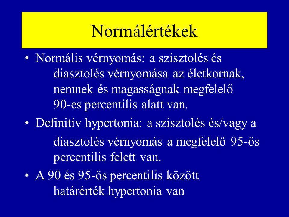 Normálértékek Normális vérnyomás: a szisztolés és diasztolés vérnyomása az életkornak, nemnek és magasságnak megfelelő 90-es percentilis alatt van. De