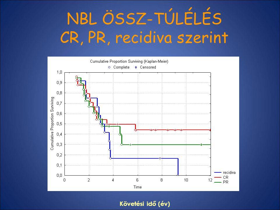 NBL ÖSSZ-TÚLÉLÉS CR, PR, recidiva szerint Követési idő (év)