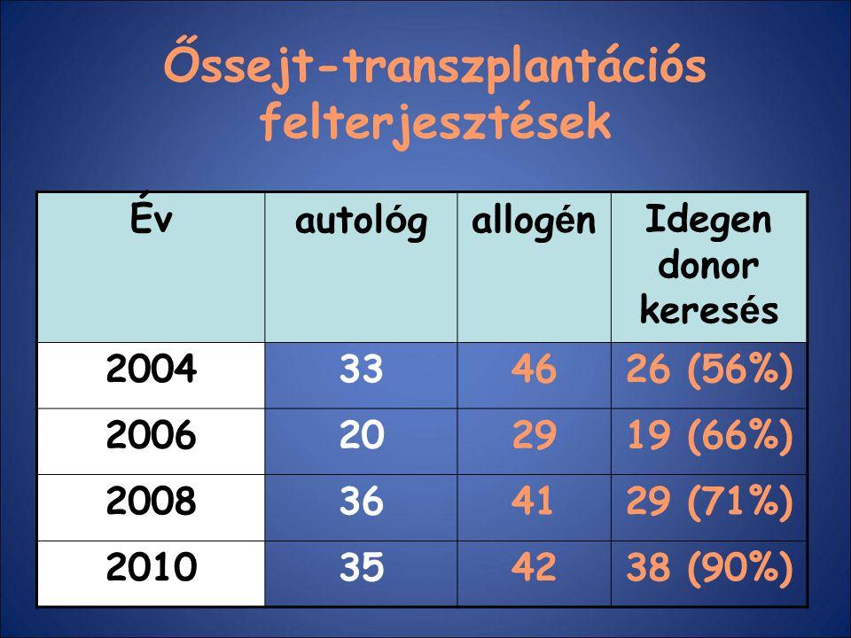 Őssejt-transzplantációs felterjesztések Évautol ó gallog é nIdegen donor keres é s 2004334626 (56%) 2006202919 (66%) 2008364129 (71%) 2010354238 (90%)