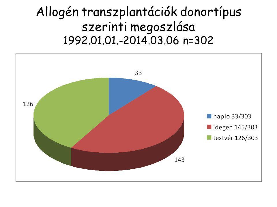 Allogén transzplantációk donortípus szerinti megoszlása 1992.01.01.-2014.03.06 n=302