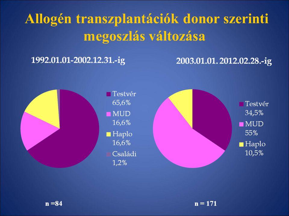 Allogén transzplantációk donor szerinti megoszlás változása n =84 n = 171