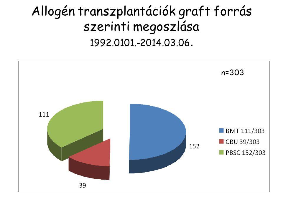 Allogén transzplantációk graft forrás szerinti megoszlása 1992.0101.-2014.03.06. n=303