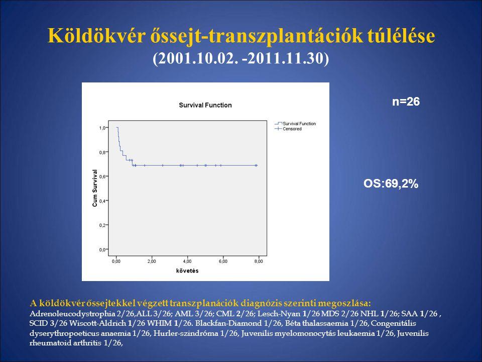 Köldökvér őssejt-transzplantációk túlélése (2001.10.02. -2011.11.30) n=14 A köldökvér őssejtekkel végzett transzplanációk diagnózis szerinti megoszlás