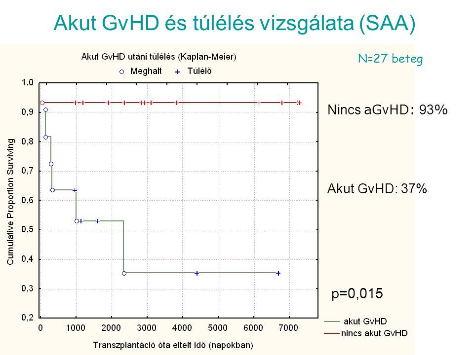 Akut GvHD és túlélés vizsgálata (SAA) Nincs aG v HD: 93 % Akut GvHD: 37% p=0,015 N=27 beteg