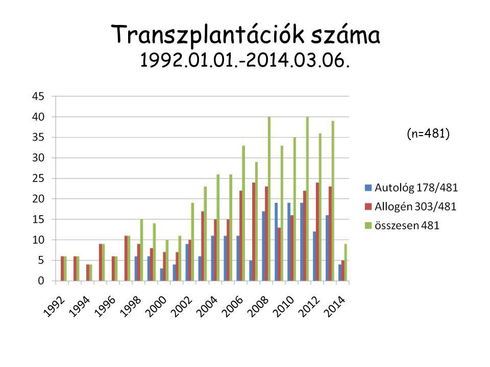 Transzplantációk száma 1992.01.01.-2014.03.06. (n=481)