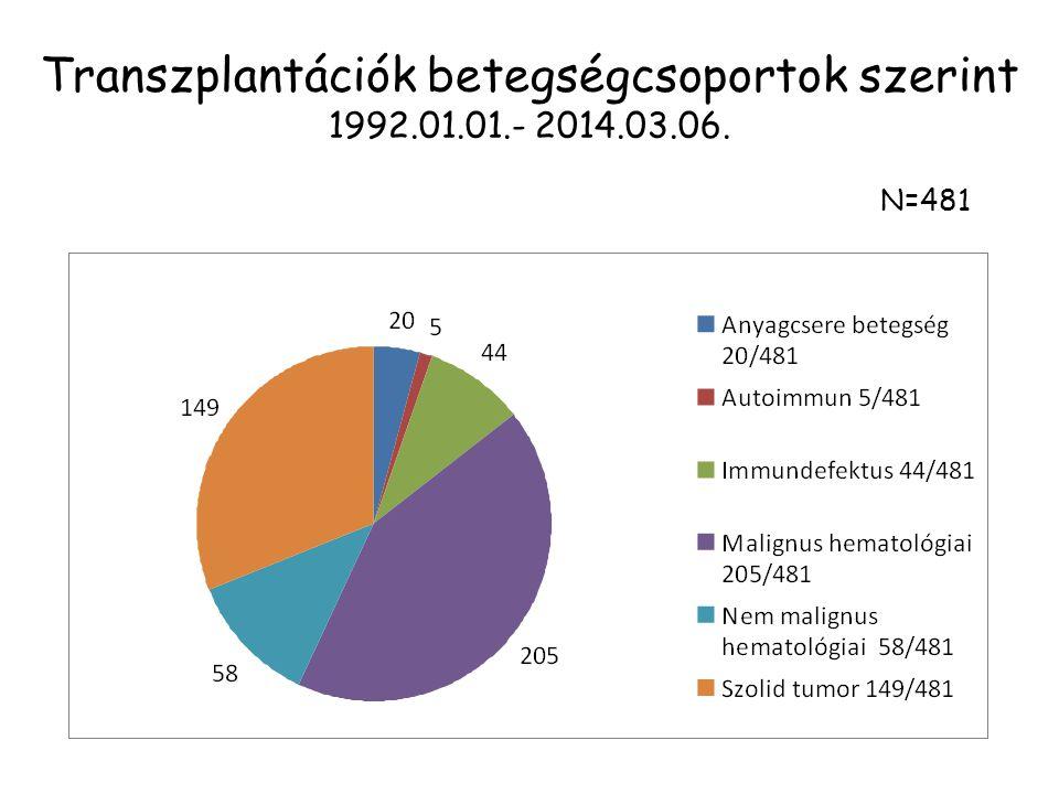 Transzplantációk betegségcsoportok szerint 1992.01.01.- 2014.03.06. N=481
