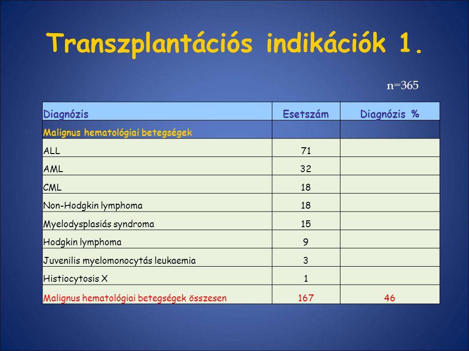 Transzplantációs indikációk 1. DiagnózisEsetszámDiagnózis % Malignus hematológiai betegségek ALL71 AML32 CML18 Non-Hodgkin lymphoma18 Myelodysplasiás