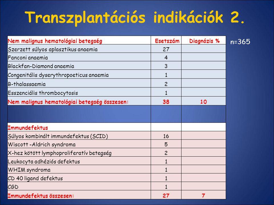 Transzplantációs indikációk 2.
