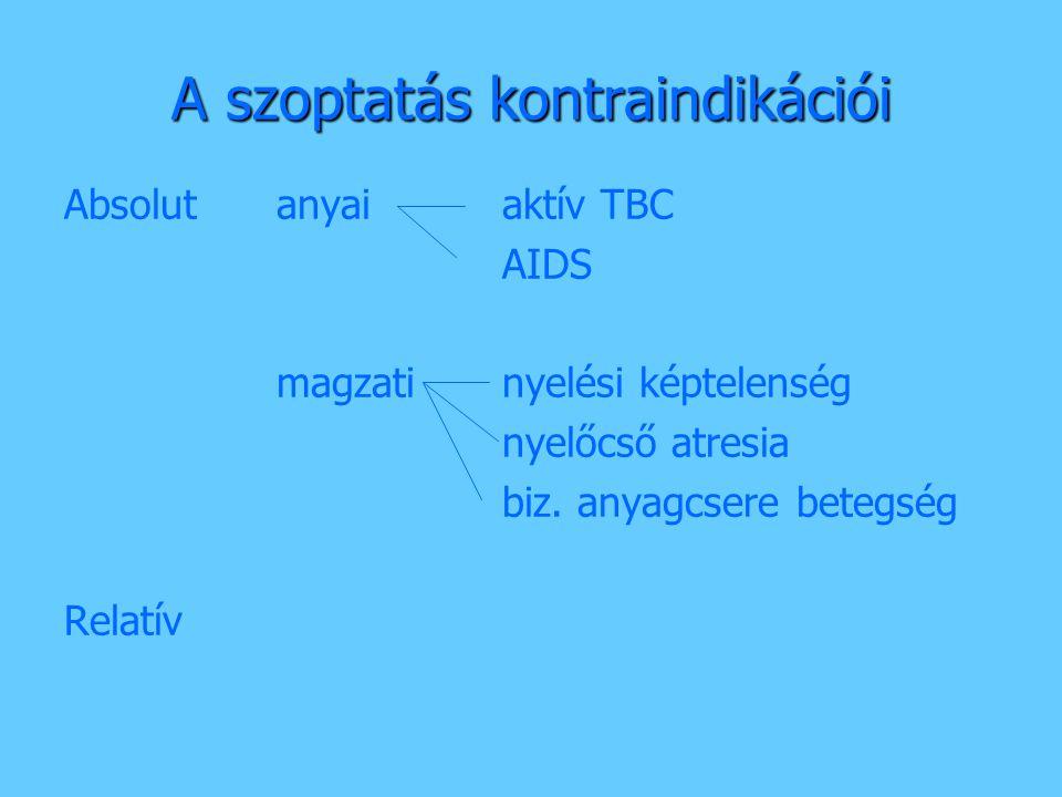 A szoptatás kontraindikációi Absolutanyai aktív TBC AIDS magzati nyelési képtelenség nyelőcső atresia biz. anyagcsere betegség Relatív