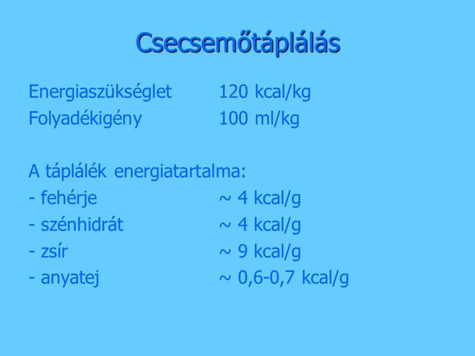 Csecsemőtáplálás Energiaszükséglet 120 kcal/kg Folyadékigény100 ml/kg A táplálék energiatartalma: - fehérje~ 4 kcal/g - szénhidrát~ 4 kcal/g - zsír~ 9