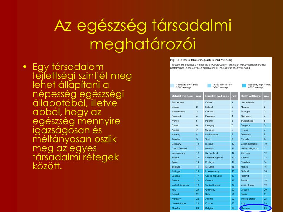 Diploma Középfok 8 osztály 0-7 osztály 48 46 44 42 1988 19901992199419961998 2000 2002 40 38 36 34 32 Országos Forrás: Kovács K.
