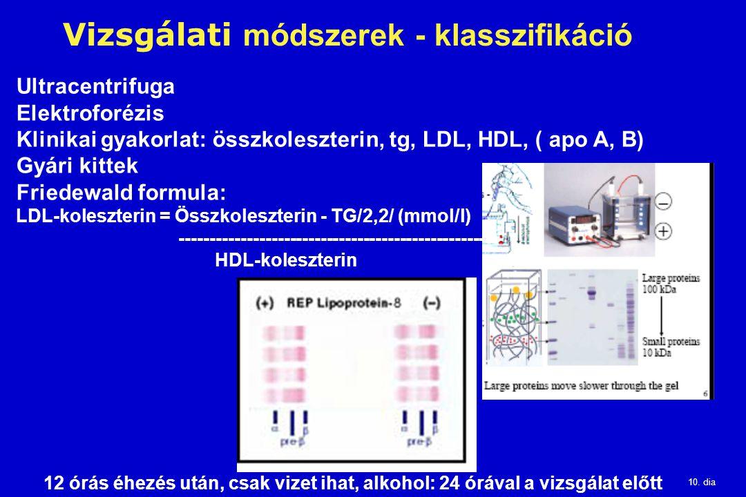 10. dia Vizsgálati módszerek - klasszifikáció Ultracentrifuga Elektroforézis Klinikai gyakorlat: összkoleszterin, tg, LDL, HDL, ( apo A, B) Gyári kitt