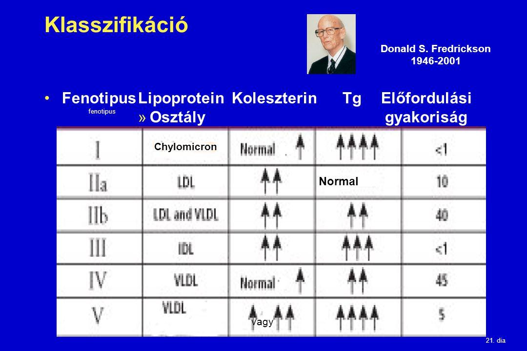 21. dia Klasszifikáció FenotipusLipoprotein Koleszterin Tg Előfordulási »Osztály gyakoriság Donald S. Fredrickson 1946-2001 fenotipus Chylomicron vagy