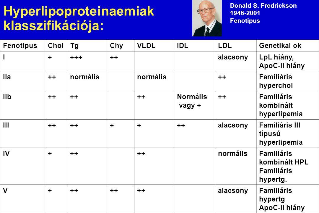 22. dia Hyperlipoproteinaemiak klasszifikációja: Donald S. Fredrickson 1946-2001 Fenotipus Ma: genetikai felosztás FenotipusCholTgChyVLDLIDLLDLGenetik