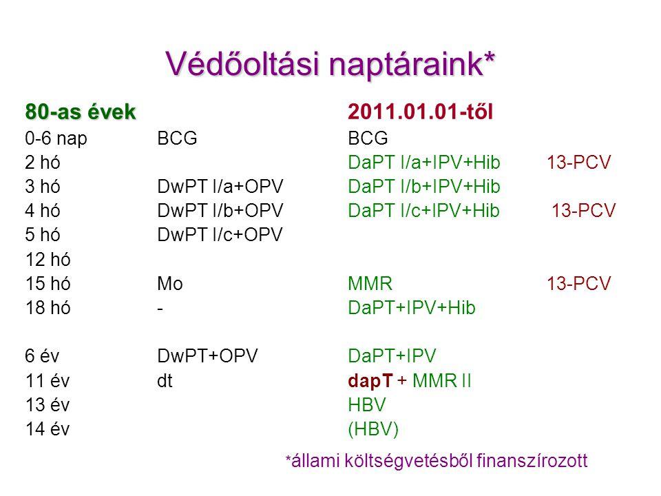 Védőoltási naptáraink* 80-as évek 0-6 napBCG 2 hó 3 hóDwPT I/a+OPV 4 hóDwPT I/b+OPV 5 hóDwPT I/c+OPV 12 hó 15 hóMo 18 hó- 6 év DwPT+OPV 11 évdt 13 év