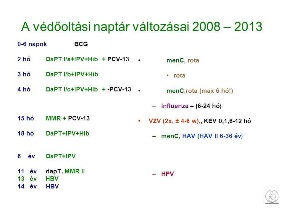 A védőoltási naptár változásai 2008 – 2013 0-6 napokBCG 2 hóDaPT I/a+IPV+Hib + PCV-13 3 hó DaPT I/b+IPV+Hib 4 hó DaPT I/c+IPV+Hib + -PCV-13 15 hó MMR