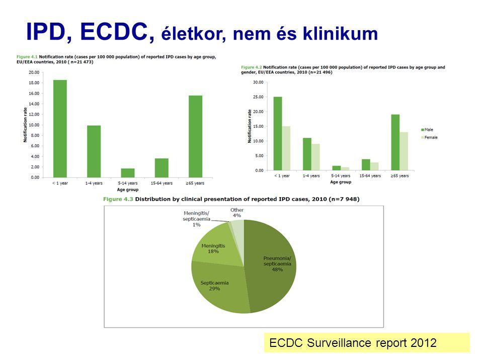IPD, ECDC, életkor, nem és klinikum ECDC Surveillance report 2012